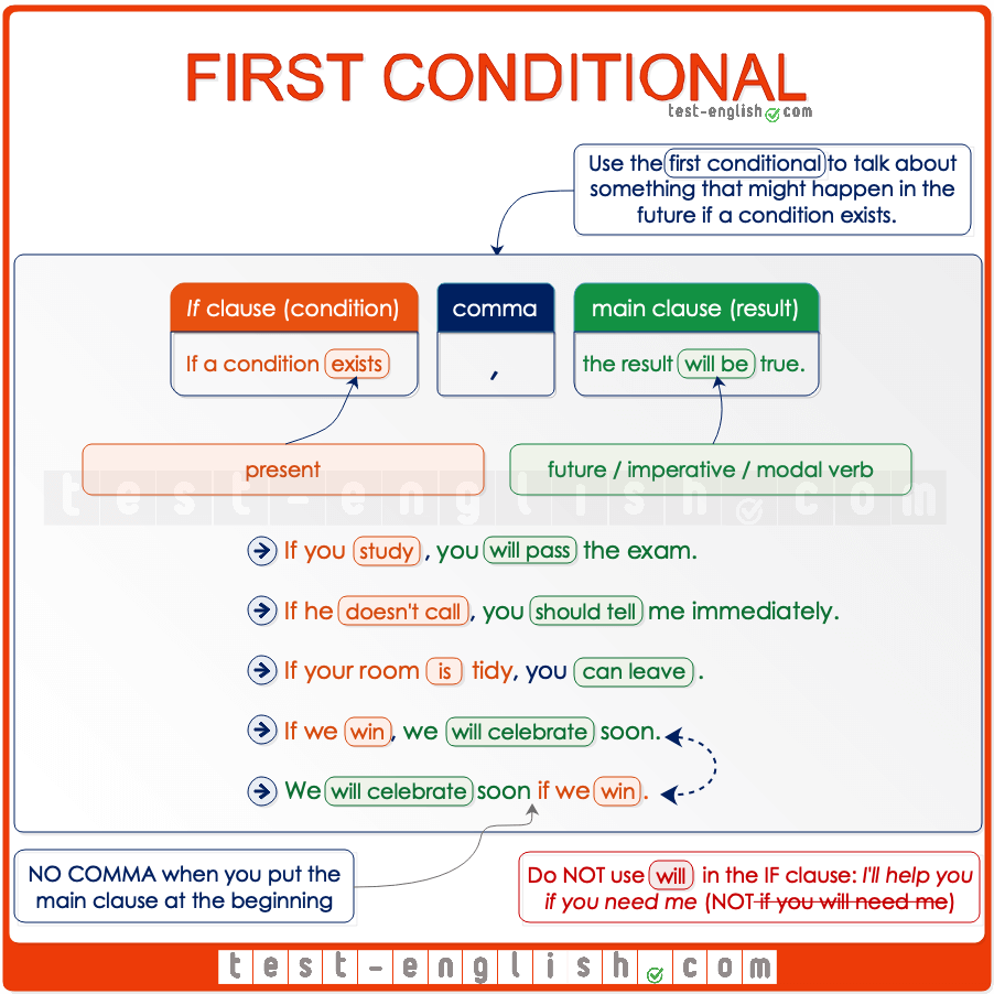 First conditional B1